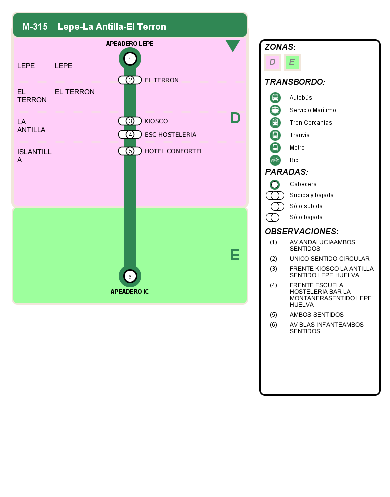 departure itinerary